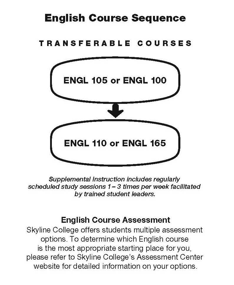 English Course Sequence Chart